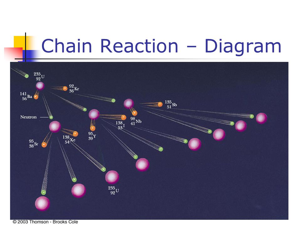 Chain Reaction – Diagram