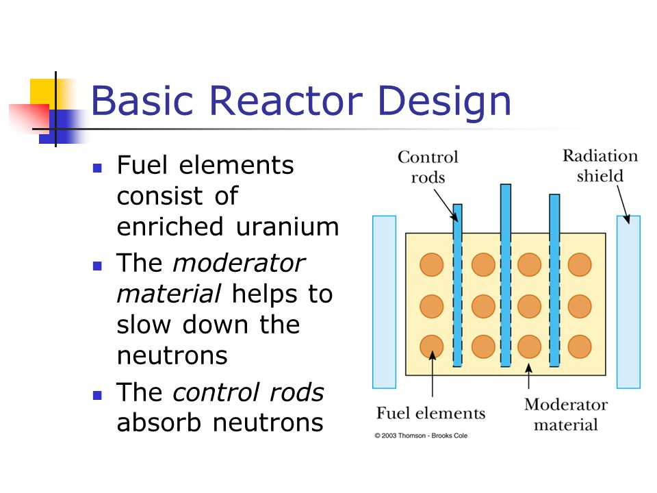 Basic Reactor Design Fuel elements consist of enriched uranium The moderator material helps to slow down the neutrons The control rods absorb neutrons