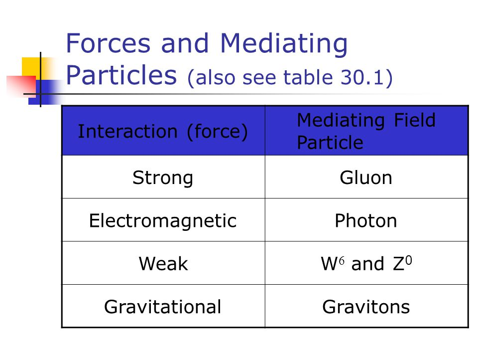 Forces and Mediating Particles (also see table 30.1) Interaction (force) Mediating Field Particle StrongGluon ElectromagneticPhoton WeakW  and Z 0 Gr