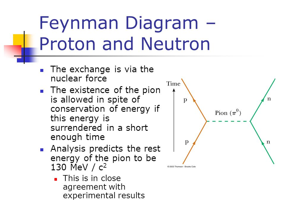Feynman Diagram – Proton and Neutron The exchange is via the nuclear force The existence of the pion is allowed in spite of conservation of energy if