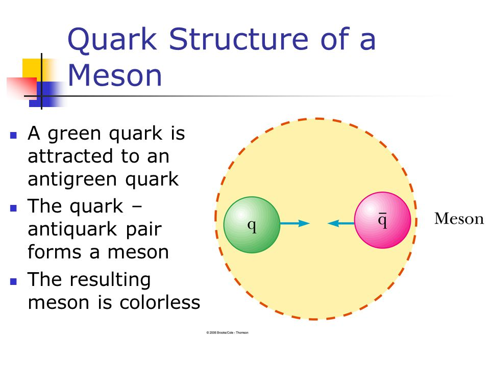 Quark Structure of a Meson A green quark is attracted to an antigreen quark The quark – antiquark pair forms a meson The resulting meson is colorless