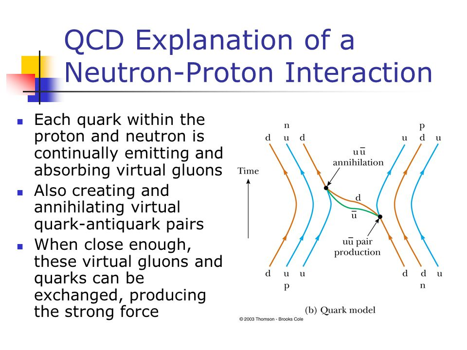 QCD Explanation of a Neutron-Proton Interaction Each quark within the proton and neutron is continually emitting and absorbing virtual gluons Also cre