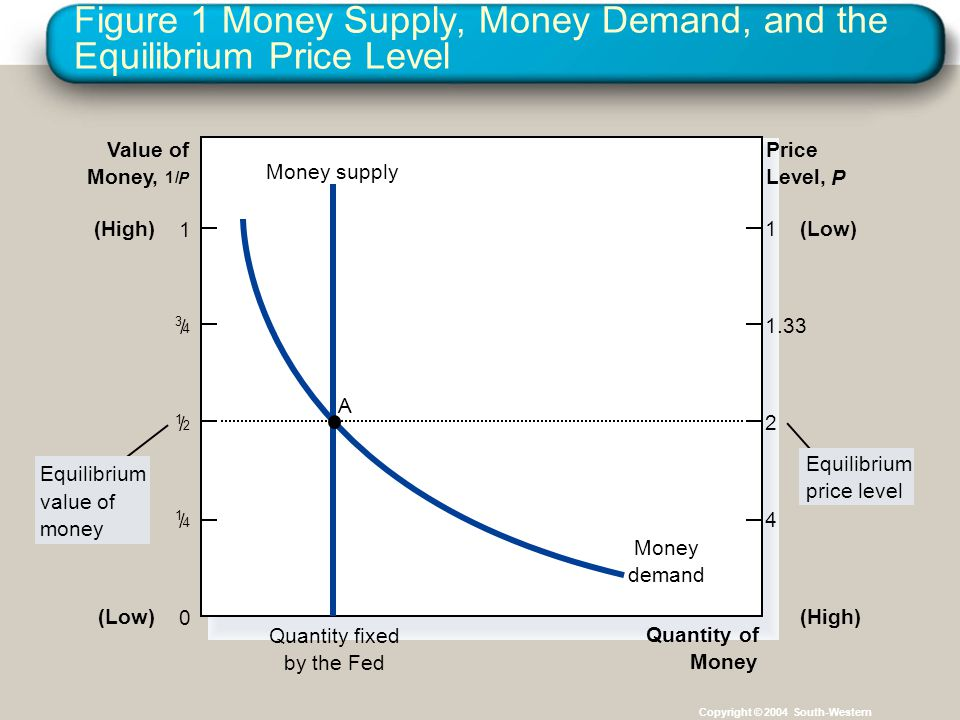 Figure 1 Money Supply, Money Demand, and the Equilibrium Price Level Copyright © 2004 South-Western Quantity of Money Value of Money, 1/ P Price Level, P Quantity fixed by the Fed Money supply 0 1 (Low) (High) (Low) 1 / 2 1 / 4 3 / 4 1 1.33 2 4 Equilibrium value of money Equilibrium price level Money demand A
