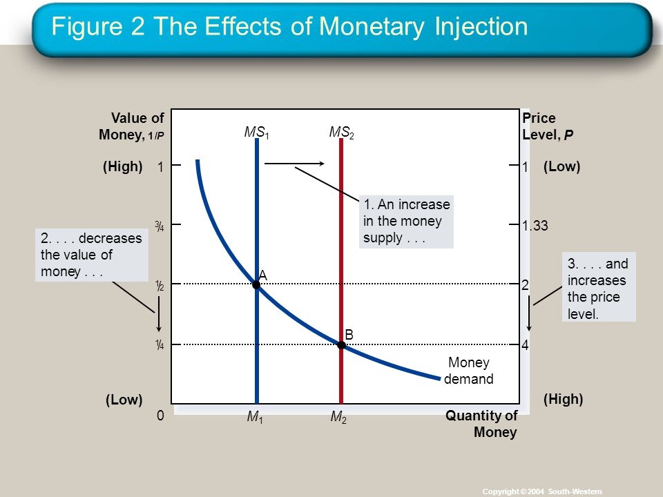 Figure 2 The Effects of Monetary Injection Copyright © 2004 South-Western Quantity of Money Value of Money, 1/ P Price Level, P Money demand 0 1 (Low)