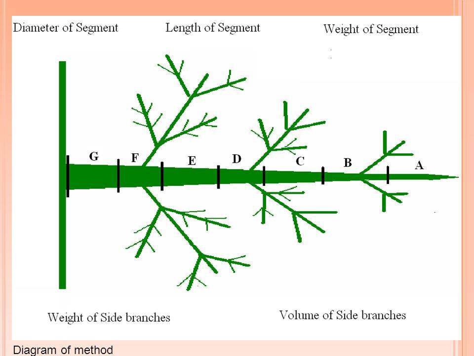 Diagram of method