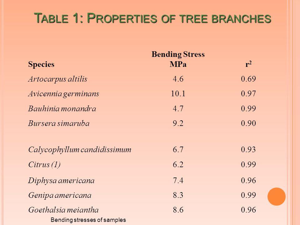 T ABLE 1: P ROPERTIES OF TREE BRANCHES Species Bending Stress MPar2r2 Artocarpus altilis4.60.69 Avicennia germinans10.10.97 Bauhinia monandra4.70.99 Bursera simaruba9.20.90 Calycophyllum candidissimum6.70.93 Citrus (1)6.20.99 Diphysa americana7.40.96 Genipa americana8.30.99 Goethalsia meiantha8.60.96 Bending stresses of samples