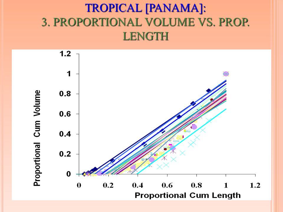 TROPICAL [PANAMA]: 3. PROPORTIONAL VOLUME VS. PROP. LENGTH