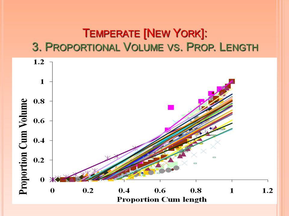 T EMPERATE [N EW Y ORK ]: 3. P ROPORTIONAL V OLUME VS. P ROP. L ENGTH