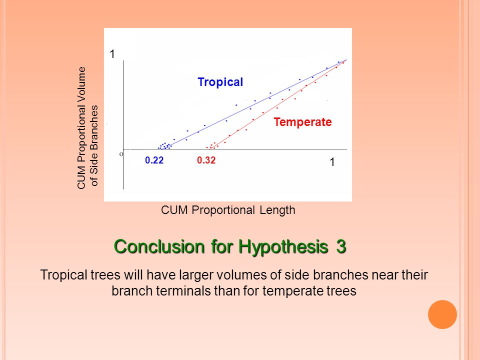 CUM Proportional Volume of Side Branches 1 CUM Proportional Length 1 1 Tropical Temperate 0.220.32 Conclusion for Hypothesis 3 Tropical trees will have larger volumes of side branches near their branch terminals than for temperate trees