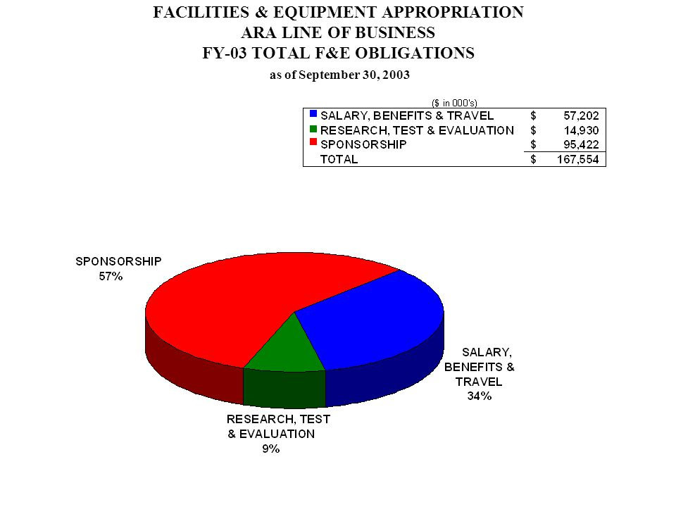 FACILITIES & EQUIPMENT APPROPRIATION ARA LINE OF BUSINESS FY-03 TOTAL F&E OBLIGATIONS as of September 30, 2003