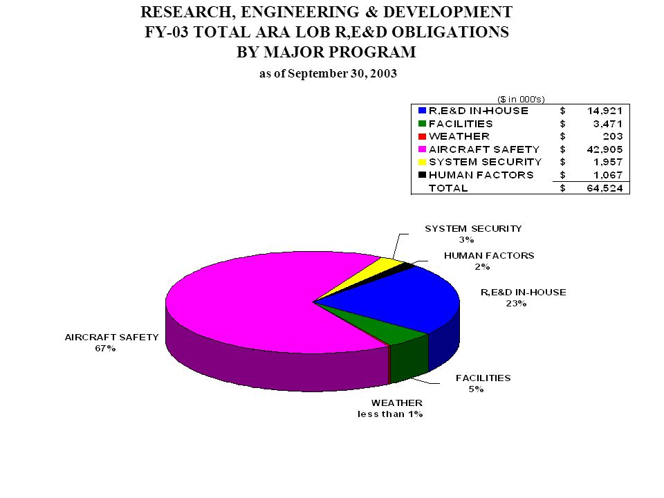 RESEARCH, ENGINEERING & DEVELOPMENT FY-03 TOTAL ARA LOB R,E&D OBLIGATIONS BY MAJOR PROGRAM as of September 30, 2003