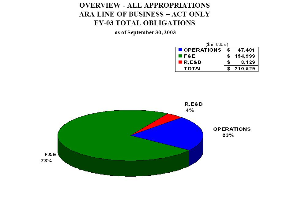 OVERVIEW - ALL APPROPRIATIONS ARA LINE OF BUSINESS – ACT ONLY FY-03 TOTAL OBLIGATIONS as of September 30, 2003