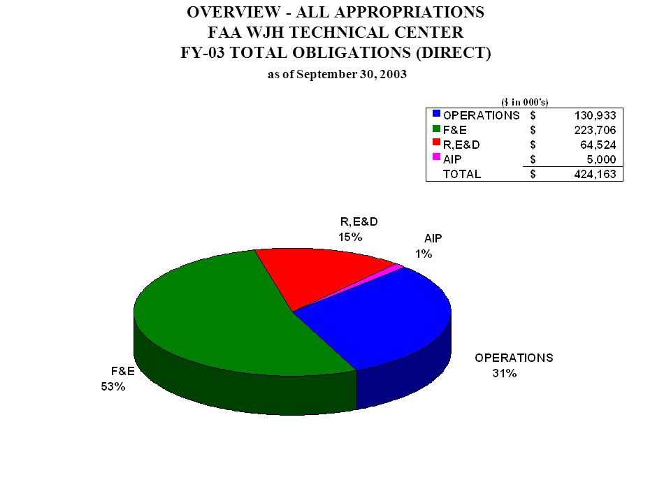 OVERVIEW - ALL APPROPRIATIONS FAA WJH TECHNICAL CENTER FY-03 TOTAL OBLIGATIONS (DIRECT) as of September 30, 2003