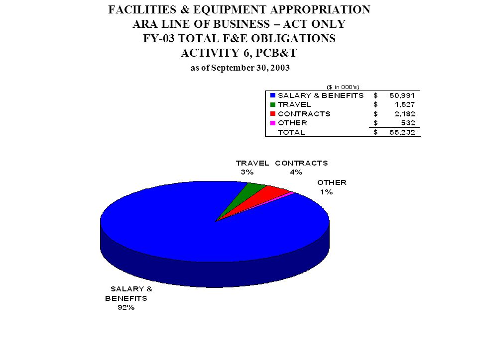 FACILITIES & EQUIPMENT APPROPRIATION ARA LINE OF BUSINESS – ACT ONLY FY-03 TOTAL F&E OBLIGATIONS ACTIVITY 6, PCB&T as of September 30, 2003