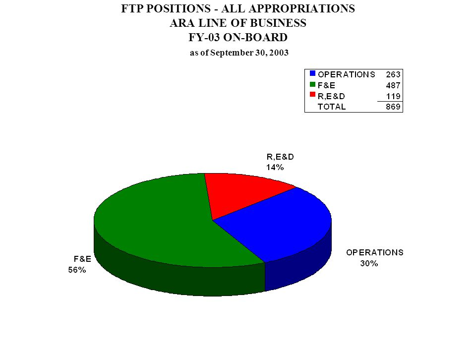FTP POSITIONS - ALL APPROPRIATIONS ARA LINE OF BUSINESS FY-03 ON-BOARD as of September 30, 2003