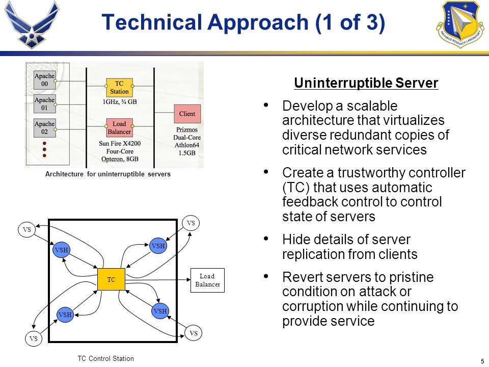 5 Technical Approach (1 of 3) Uninterruptible Server Develop a scalable architecture that virtualizes diverse redundant copies of critical network services Create a trustworthy controller (TC) that uses automatic feedback control to control state of servers Hide details of server replication from clients Revert servers to pristine condition on attack or corruption while continuing to provide service TC VS VSH VS VSH VS VSH VS VSH Load Balancer TC Control Station Architecture for uninterruptible servers