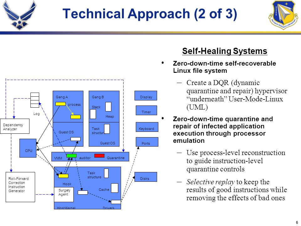 6 Technical Approach (2 of 3) Self-Healing Systems Zero-down-time self-recoverable Linux file system – Create a DQR (dynamic quarantine and repair) hy
