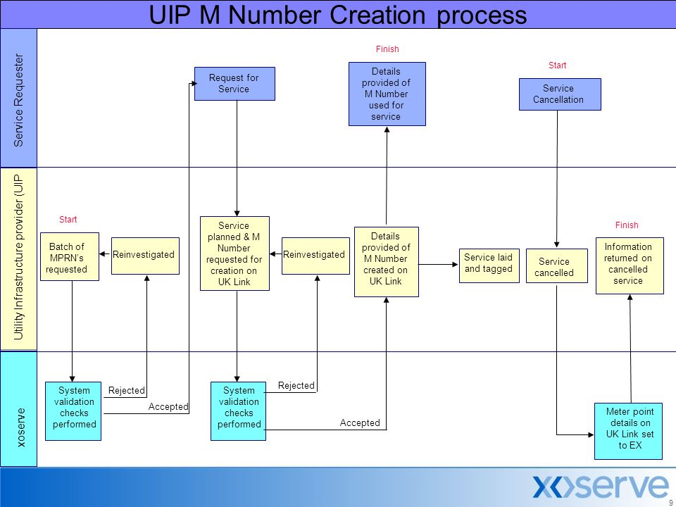 9 UIP M Number Creation process Service Requester xoserve Service planned & M Number requested for creation on UK Link System validation checks performed Service cancelled Service laid and tagged Rejected Reinvestigated Request for Service Utility Infrastructure provider (UIP Start Details provided of M Number created on UK Link Accepted Details provided of M Number used for service Meter point details on UK Link set to EX Information returned on cancelled service Service Cancellation System validation checks performed Reinvestigated Rejected Accepted Batch of MPRN's requested Finish Start Finish