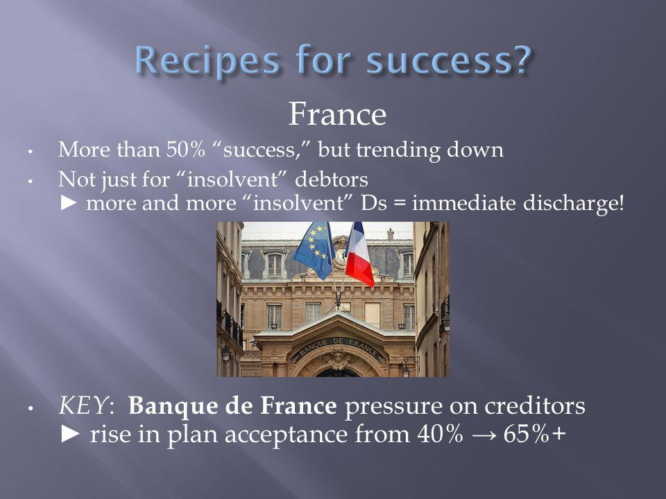 France More than 50% success, but trending down Not just for insolvent debtors ► more and more insolvent Ds = immediate discharge.