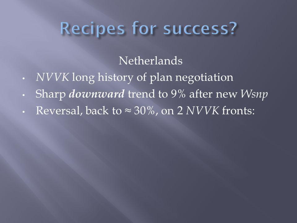Netherlands NVVK long history of plan negotiation Sharp downward trend to 9% after new Wsnp Reversal, back to ≈ 30%, on 2 NVVK fronts: