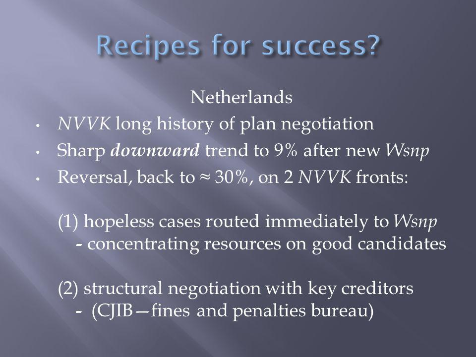 Netherlands NVVK long history of plan negotiation Sharp downward trend to 9% after new Wsnp Reversal, back to ≈ 30%, on 2 NVVK fronts: (1) hopeless cases routed immediately to Wsnp - concentrating resources on good candidates (2) structural negotiation with key creditors - (CJIB—fines and penalties bureau)