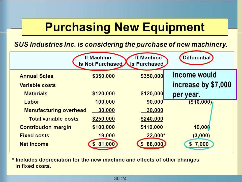 30-24 * Includes depreciation for the new machine and effects of other changes in fixed costs. SUS Industries Inc. is considering the purchase of new