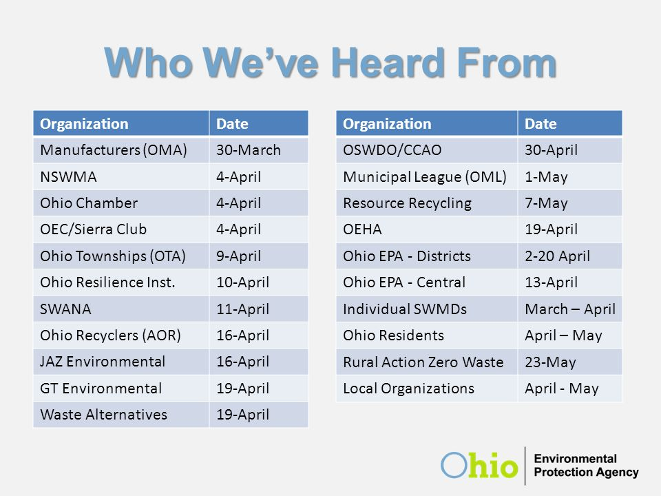 Who We've Heard From OrganizationDate Manufacturers (OMA)30-March NSWMA4-April Ohio Chamber4-April OEC/Sierra Club4-April Ohio Townships (OTA)9-April