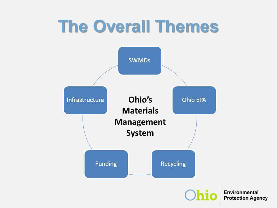 The Overall Themes SWMDsOhio EPARecyclingFundingInfrastructure Ohio's Materials Management System