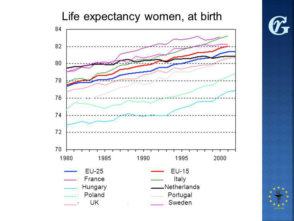 Life expectancy women, at birth EU-25 France Hungary Poland UK EU-15 Italy Netherlands Portugal Sweden