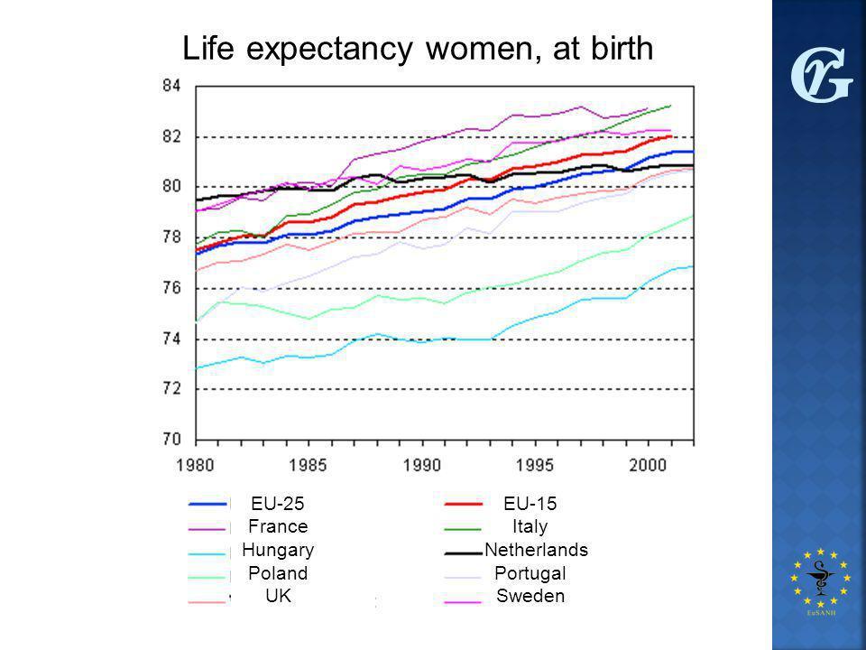Life expectancy women, at birth EU-25 France Hungary Poland UK EU-15 Italy Netherlands Portugal Sweden