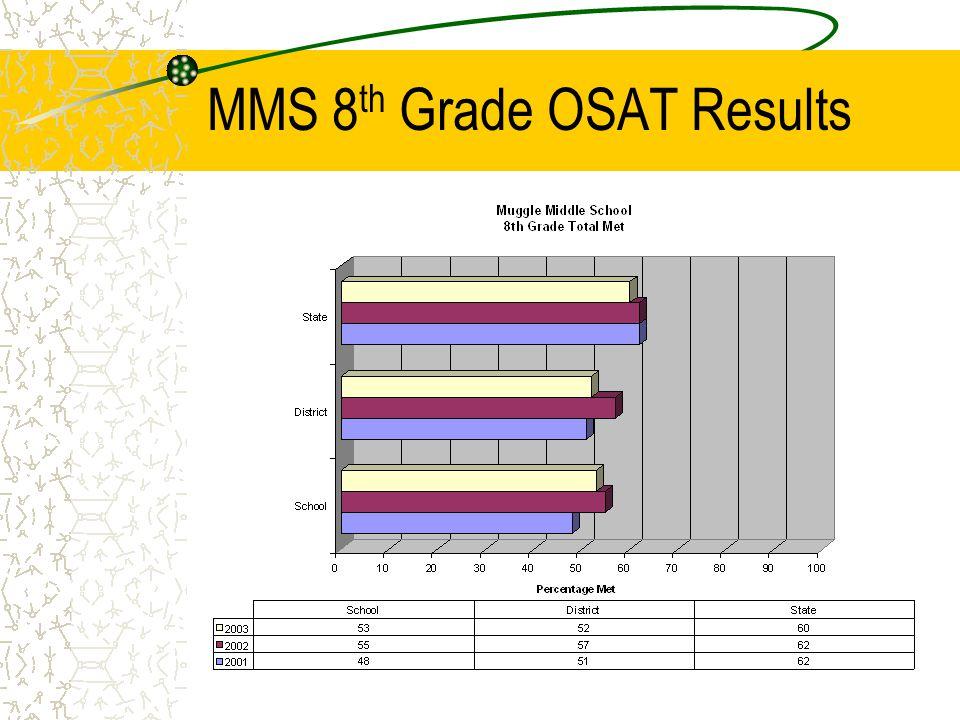 MMS 5 th Grade OSAT Results