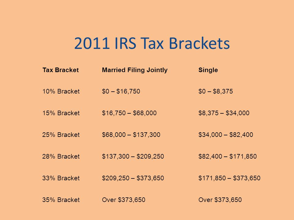 2011 IRS Tax Brackets Tax BracketMarried Filing JointlySingle 10% Bracket$0 – $16,750$0 – $8,375 15% Bracket$16,750 – $68,000$8,375 – $34,000 25% Bracket$68,000 – $137,300$34,000 – $82,400 28% Bracket$137,300 – $209,250$82,400 – $171,850 33% Bracket$209,250 – $373,650$171,850 – $373,650 35% BracketOver $373,650