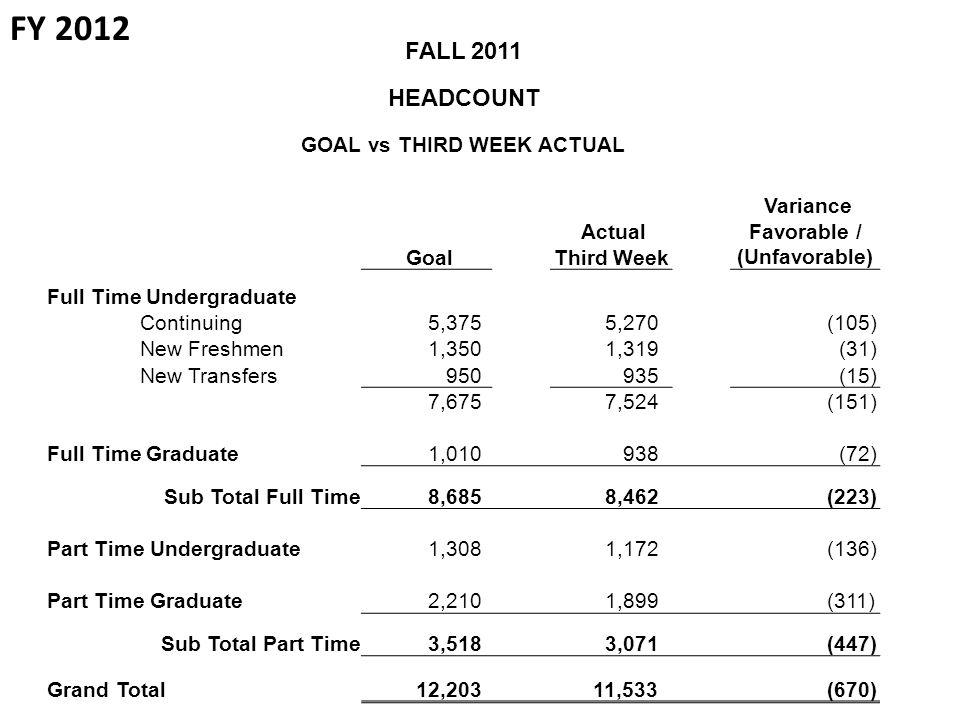 FALL 2011 HEADCOUNT GOAL vs THIRD WEEK ACTUAL Goal Actual Third Week Variance Favorable / (Unfavorable) Full Time Undergraduate Continuing 5,375 5,270 (105) New Freshmen 1,350 1,319 (31) New Transfers 950 935 (15) 7,675 7,524 (151) Full Time Graduate 1,010 938 (72) Sub Total Full Time 8,685 8,462 (223) Part Time Undergraduate 1,308 1,172 (136) Part Time Graduate 2,210 1,899 (311) Sub Total Part Time 3,518 3,071 (447) Grand Total 12,203 11,533 (670) FY 2012