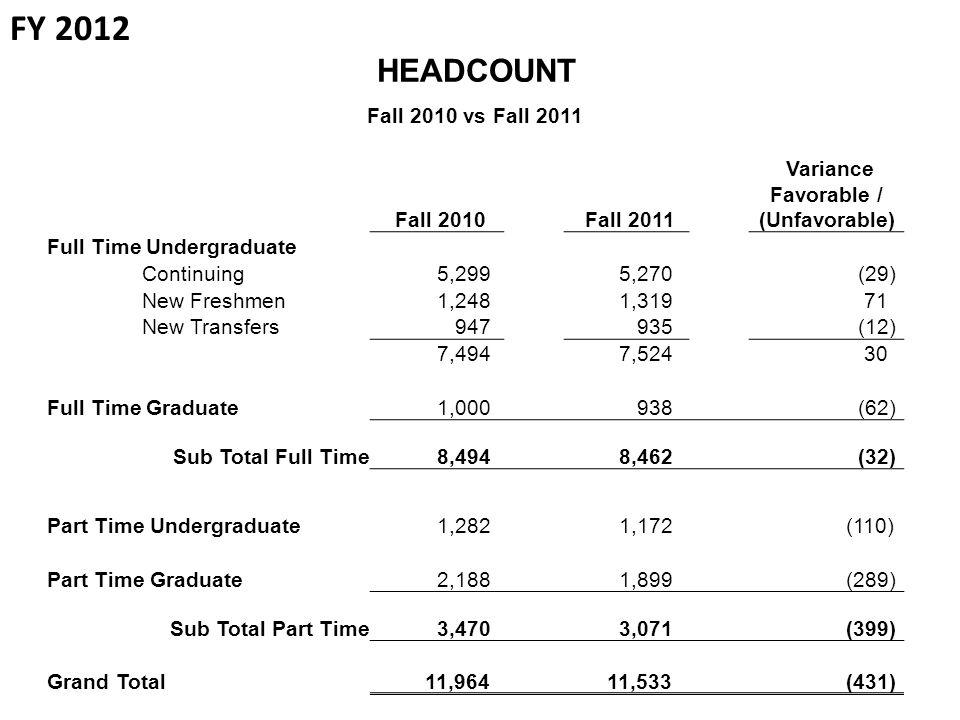 HEADCOUNT Fall 2010 vs Fall 2011 Fall 2010 Fall 2011 Variance Favorable / (Unfavorable) Full Time Undergraduate Continuing 5,299 5,270 (29) New Freshmen 1,248 1,319 71 New Transfers 947 935 (12) 7,494 7,524 30 Full Time Graduate 1,000 938 (62) Sub Total Full Time 8,494 8,462 (32) Part Time Undergraduate 1,282 1,172 (110) Part Time Graduate 2,188 1,899 (289) Sub Total Part Time 3,470 3,071 (399) Grand Total 11,964 11,533 (431) FY 2012