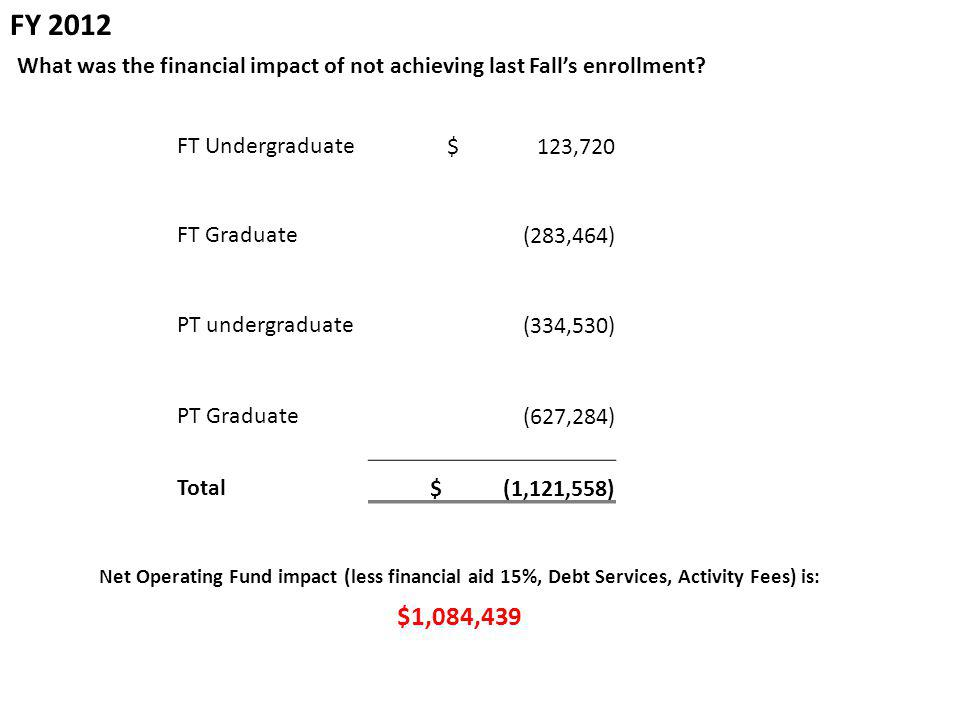 What was the financial impact of not achieving last Fall's enrollment.