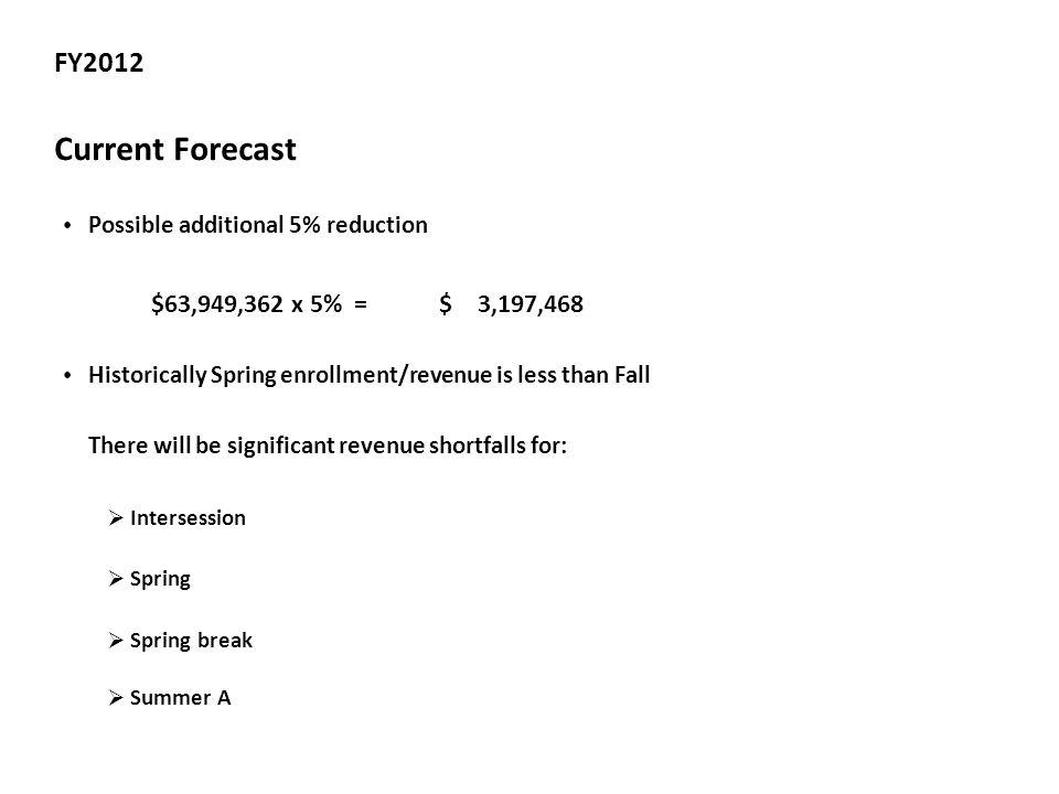 FY2012 Current Forecast Possible additional 5% reduction $63,949,362 x 5% = $ 3,197,468 Historically Spring enrollment/revenue is less than Fall There will be significant revenue shortfalls for:  Intersession  Spring  Spring break  Summer A