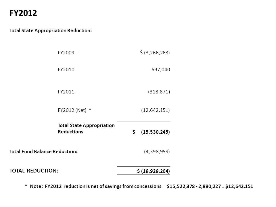 FY2012 Total State Appropriation Reduction: FY2009 $ (3,266,263) FY2010 697,040 FY2011 (318,871) FY2012 (Net) * (12,642,151) Total State Appropriation Reductions $ (15,530,245) Total Fund Balance Reduction: (4,398,959) TOTAL REDUCTION: $ (19,929,204) * Note: FY2012 reduction is net of savings from concessions $15,522,378 - 2,880,227 = $12,642,151