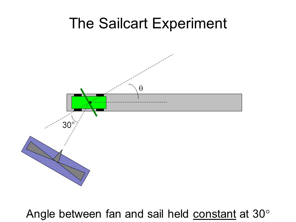 The Sailcart Experiment  30° Angle between fan and sail held constant at 30 