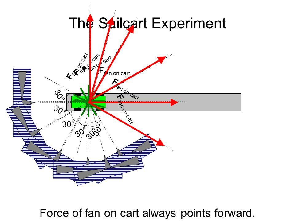 The Sailcart Experiment 30° F fan on cart 30° F fan on cart Force of fan on cart always points forward.