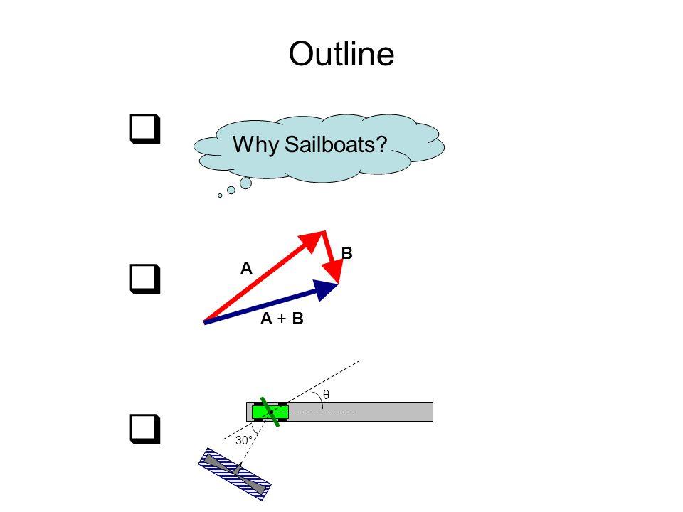 Outline  Why Sailboats?   30° A B A + B