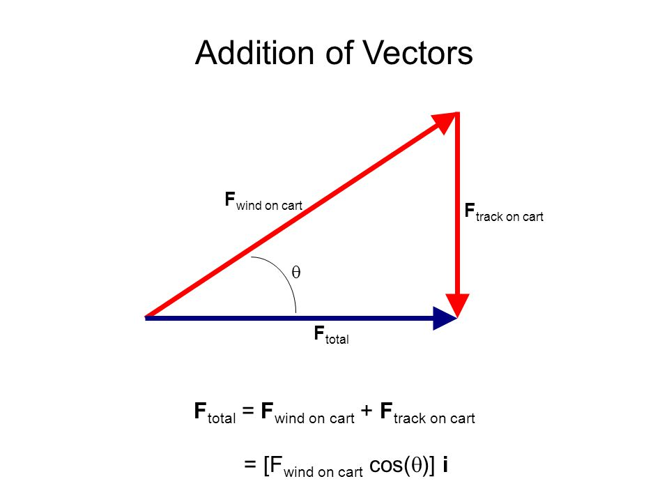 Addition of Vectors F wind on cart F track on cart F total  F total = F wind on cart + F track on cart = [F wind on cart cos(  )] i