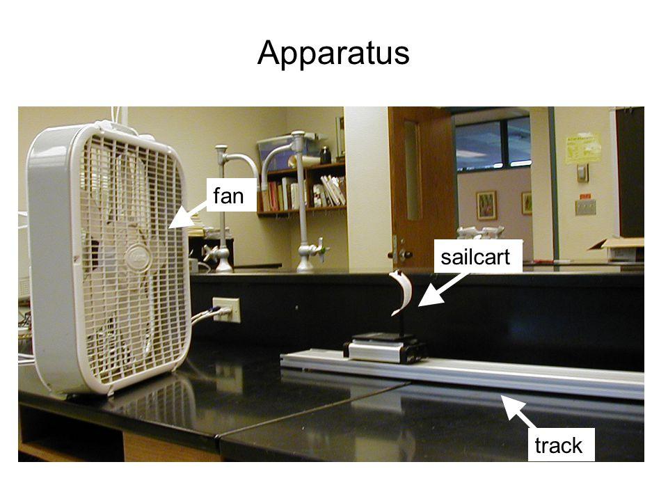 Apparatus sailcart track fan