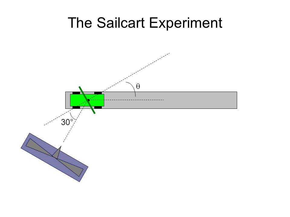 The Sailcart Experiment  30°