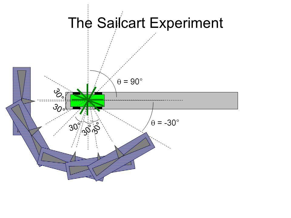 The Sailcart Experiment 30°  = 90° 30°  = -30°