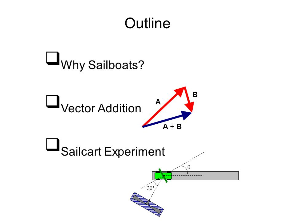 Outline  Why Sailboats?  Vector Addition  Sailcart Experiment  30° A B A + B
