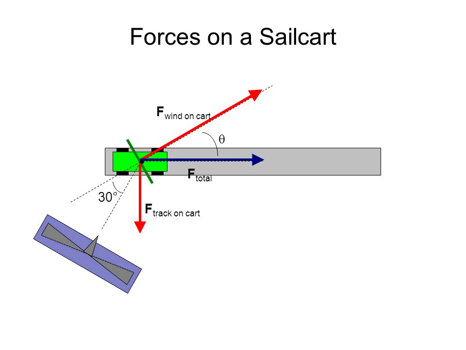Forces on a Sailcart  30° F wind on cart F track on cart F total