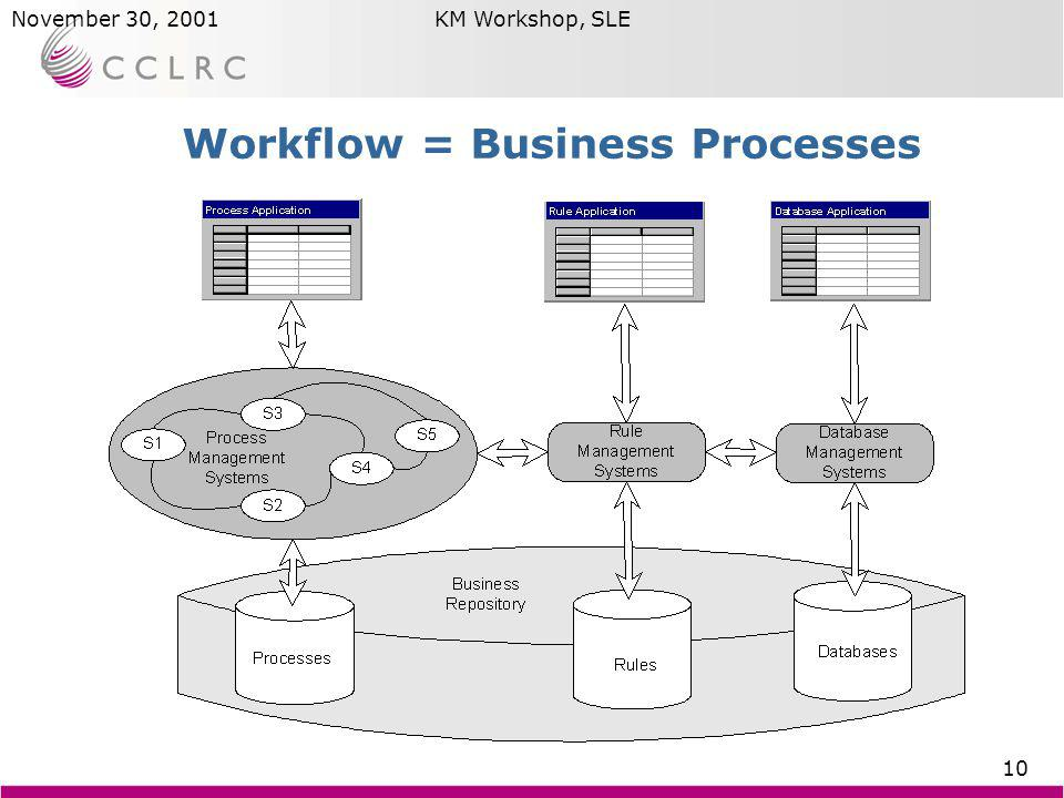 Brian MatthewsNovember 30, 2001KM Workshop, SLE 10 Workflow = Business Processes