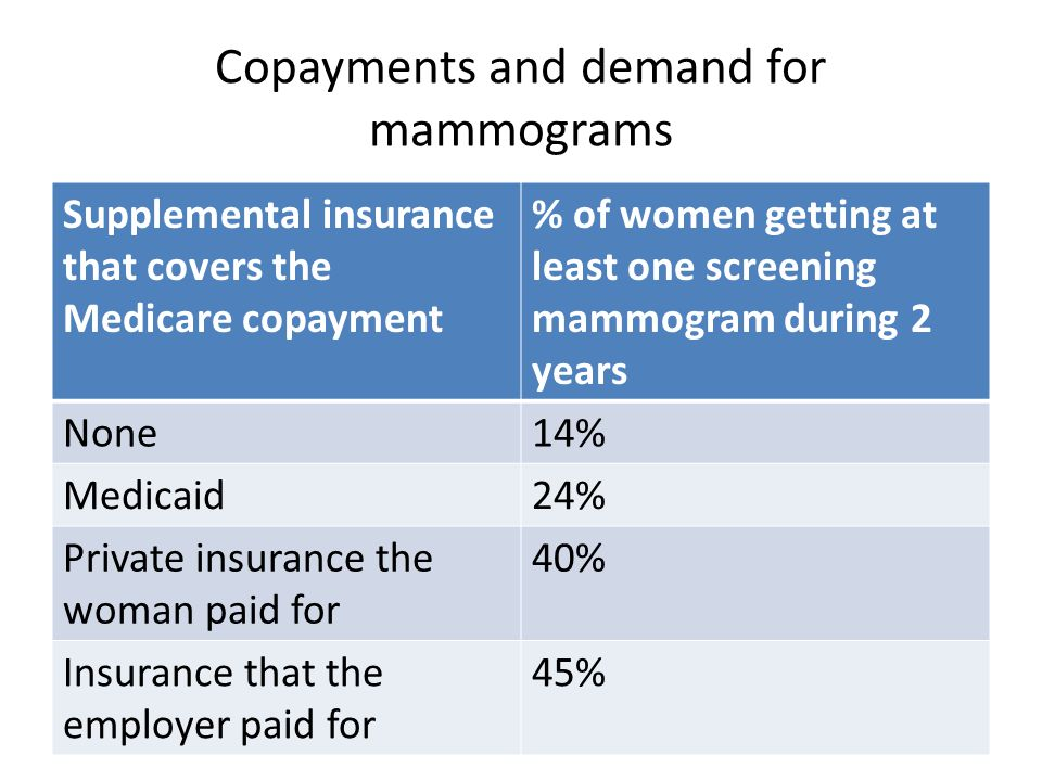 Copayments and demand for mammograms Supplemental insurance that covers the Medicare copayment % of women getting at least one screening mammogram during 2 years None14% Medicaid24% Private insurance the woman paid for 40% Insurance that the employer paid for 45%