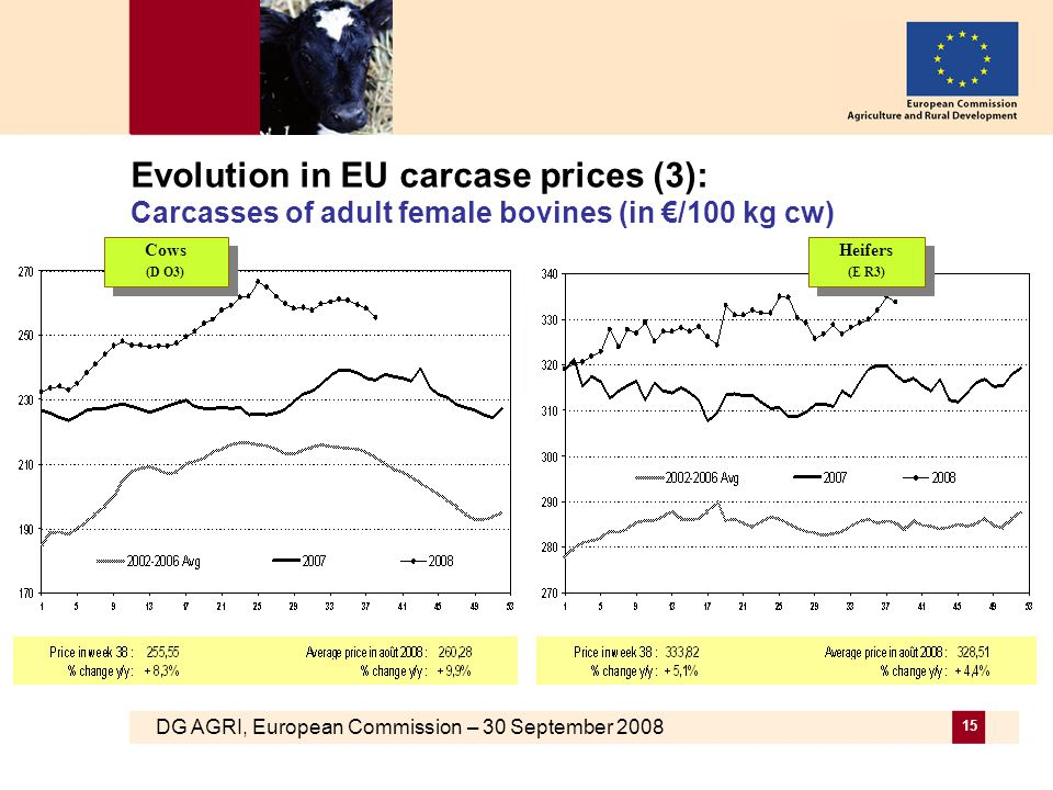 DG AGRI, European Commission – 30 September 2008 15 Evolution in EU carcase prices (3): Carcasses of adult female bovines (in €/100 kg cw) Cows (D O3) Cows (D O3) Heifers (E R3) Heifers (E R3)