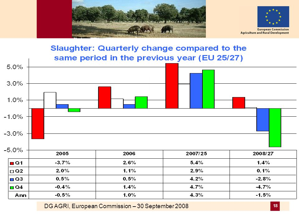 DG AGRI, European Commission – 30 September 2008 18